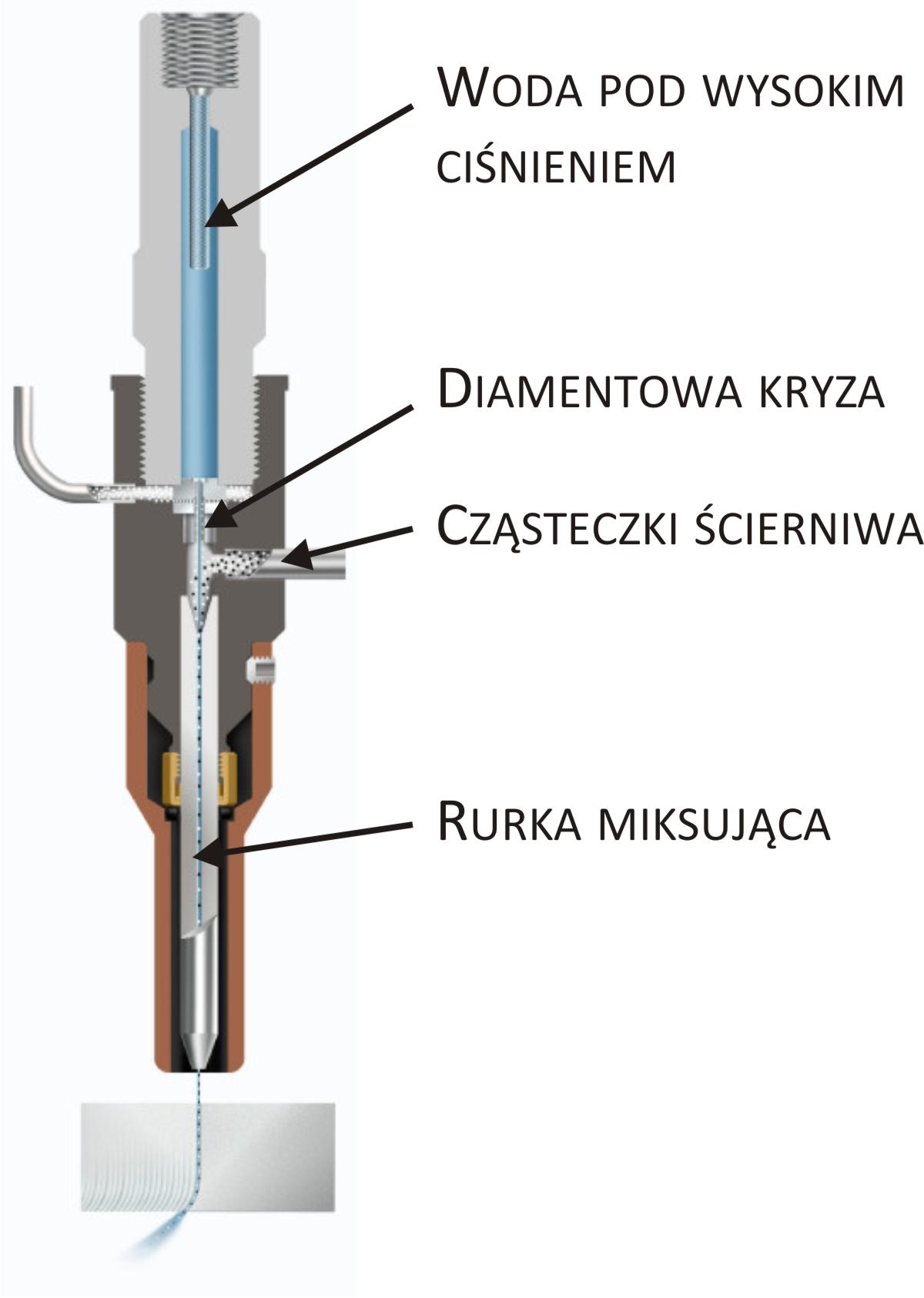 nozzle cutaway